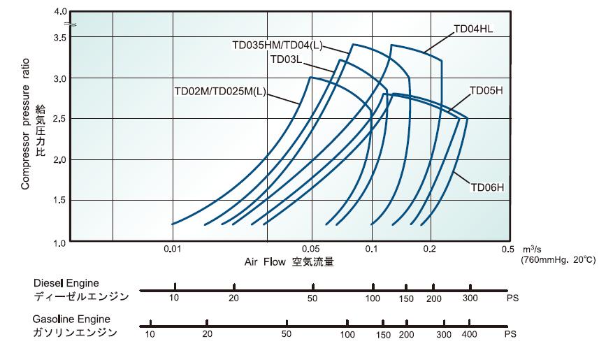 Super Cartridges Mitsubishi Turbocharger And Engine America Wiring Digital Resources Sapredefiancerspsorg